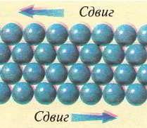 В чистых металлах атомы «упакованы» в тесные ряды. Ряды могут скользить относительно друг друга, что делает металл мягким