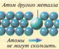 В сплаве другие атомы укрепляют металл, т.к. сдвиг рядов уже невозможен