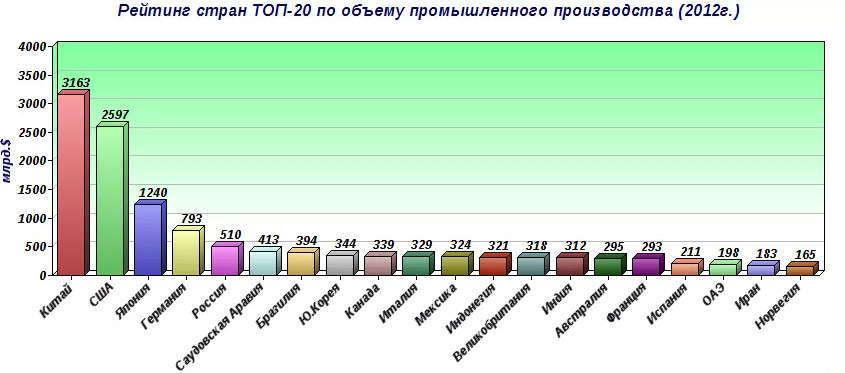 Cтраны лидеры индустриального развития 20 века