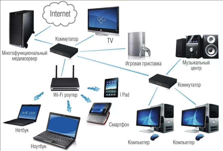 Подключение компьютеров к сети