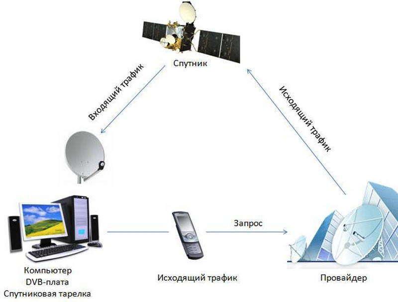 Спутниковый доступ в Интернет